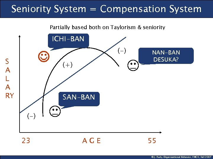 Seniority System = Compensation System Partially based both on Taylorism & seniority ICHI-BAN ☺