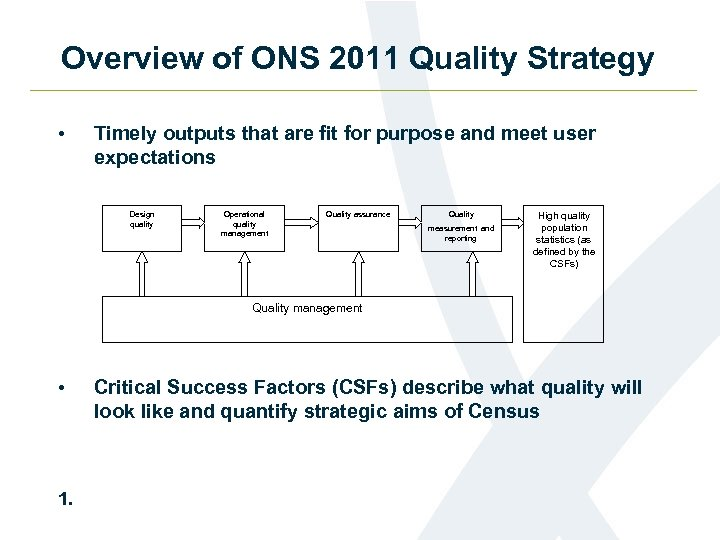 Overview of ONS 2011 Quality Strategy • Timely outputs that are fit for purpose