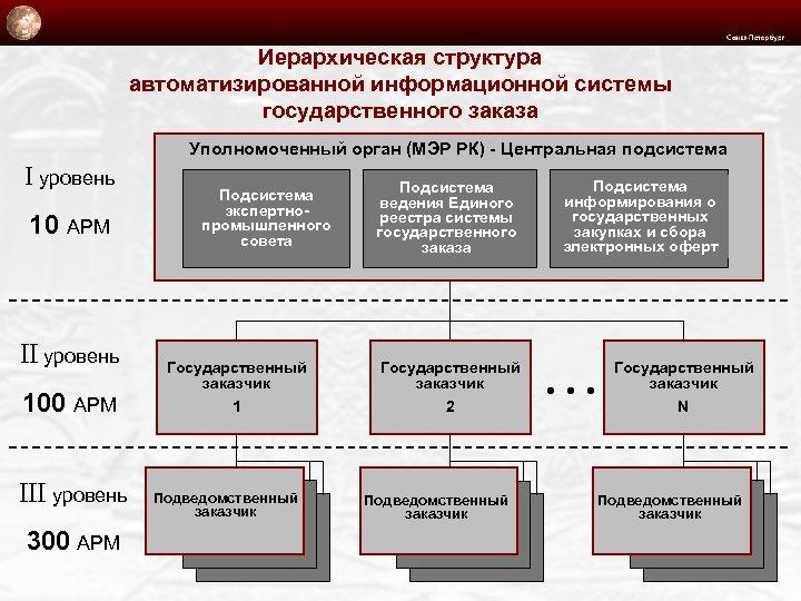 Иерархическая структура автоматизированной информационной системы государственного заказа Уполномоченный орган (МЭР РК) - Центральная подсистема