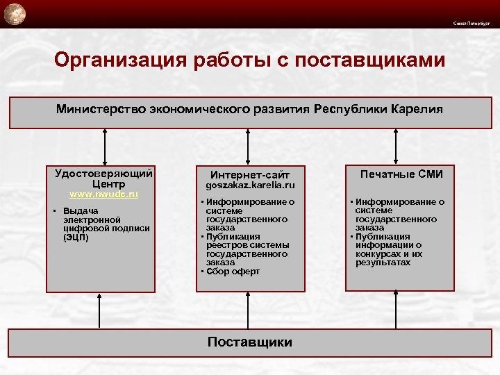 Организация работы с поставщиками Министерство экономического развития Республики Карелия Удостоверяющий Центр www. nwudc. ru