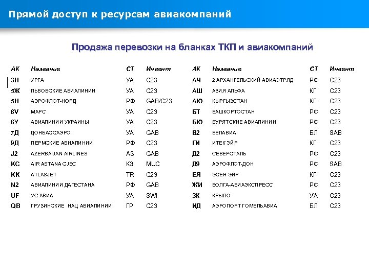 Прямой доступ к ресурсам авиакомпаний Продажа перевозки на бланках ТКП и авиакомпаний АК Название