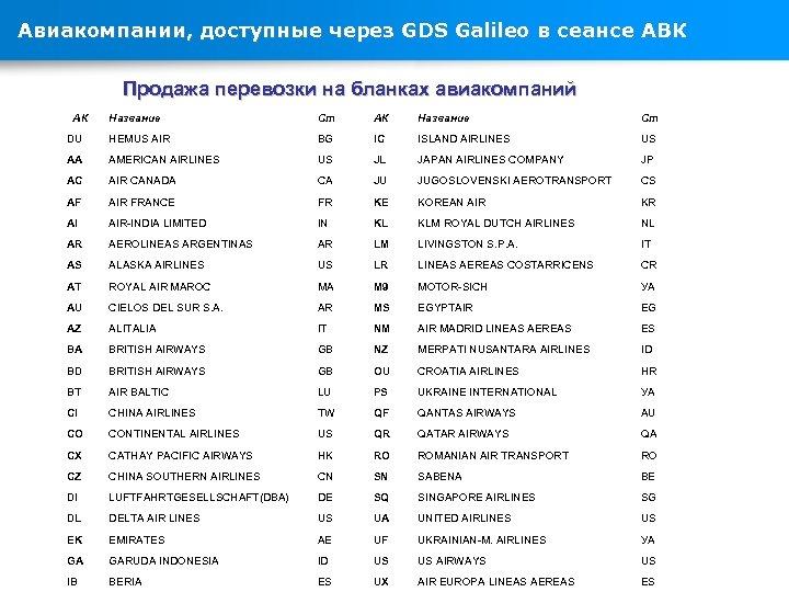 Авиакомпании, доступные через GDS Galileo в сеансе АВК Продажа перевозки на бланках авиакомпаний Название