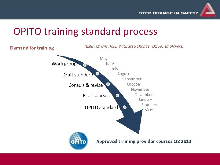 OPITO training standard process Demand for training (ESRs, Unions, HSE, WIG, Step Change, OGUK,