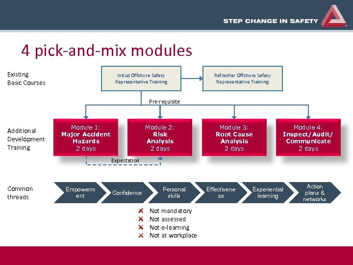 4 pick-and-mix modules Existing Basic Courses Initial Offshore Safety Representative Training Refresher Offshore Safety