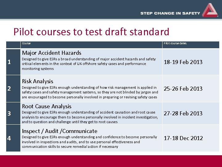 Pilot courses to test draft standard Course Pilot course dates Major Accident Hazards 1