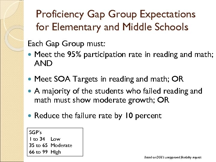 Proficiency Gap Group Expectations for Elementary and Middle Schools Each Gap Group must: Meet