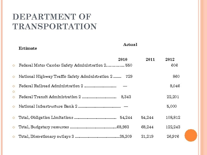 DEPARTMENT OF TRANSPORTATION Actual Estimate 2010 Federal Motor Carrier Safety Administration 2…………. . 550