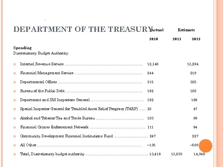 Actual DEPARTMENT OF THE TREASURY 2010 Estimate 2011 2012 Spending Discretionary Budget Authority: