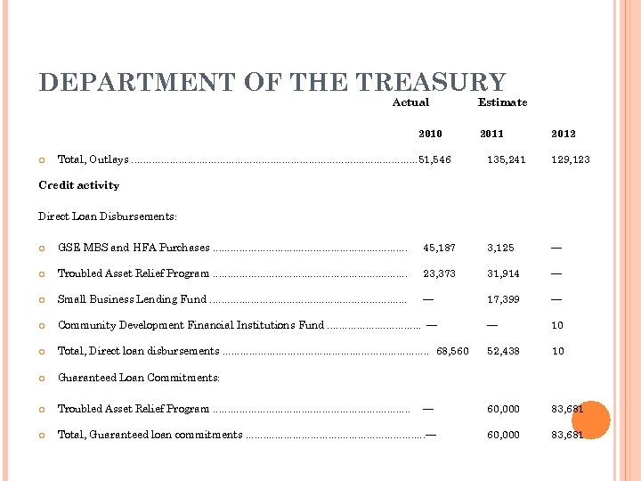 DEPARTMENT OF THE TREASURY Actual 2010 Total, Outlays. . . . . . 51,