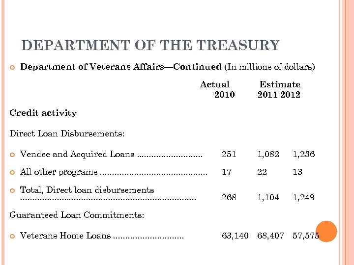 DEPARTMENT OF THE TREASURY Department of Veterans Affairs—Continued (In millions of dollars) Actual 2010