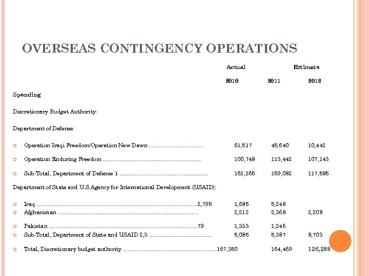 OVERSEAS CONTINGENCY OPERATIONS Actual 2010 Estimate 2011 2012 Spending Discretionary Budget Authority: Department of