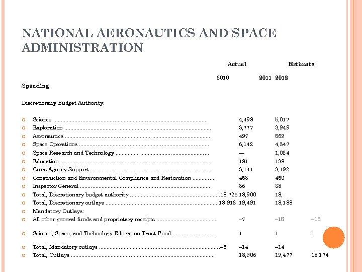 NATIONAL AERONAUTICS AND SPACE ADMINISTRATION Actual 2010 Estimate 2011 2012 Spending Discretionary Budget Authority: