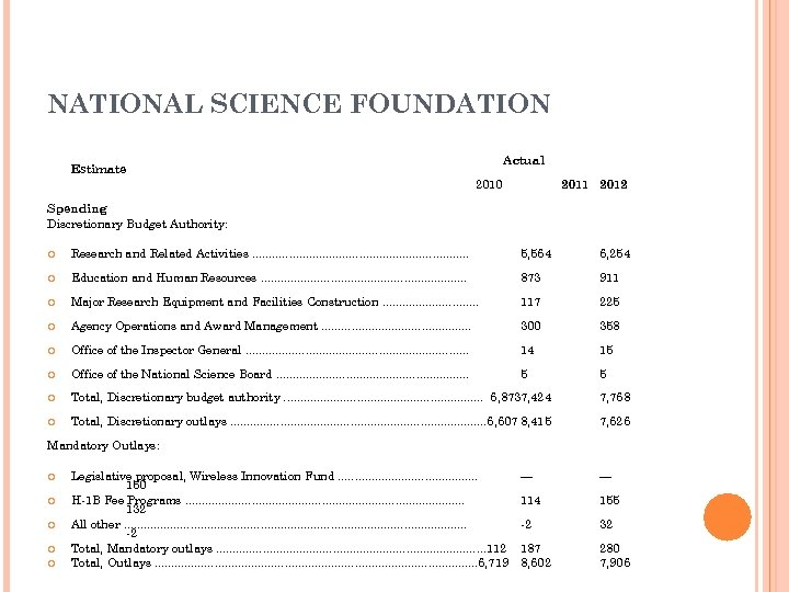 NATIONAL SCIENCE FOUNDATION Actual Estimate 2010 2011 2012 Spending Discretionary Budget Authority: Research and