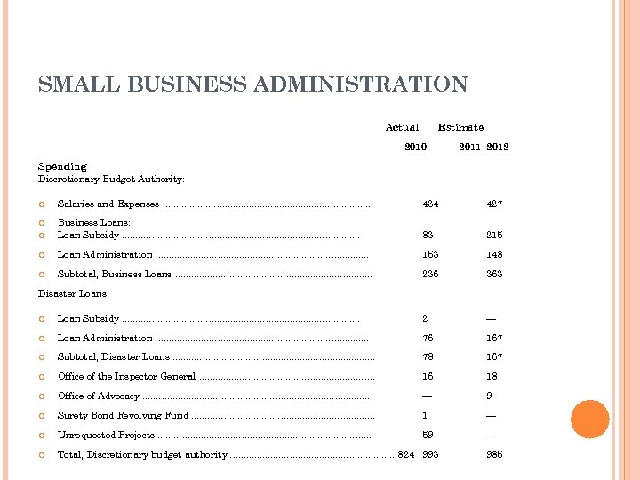 SMALL BUSINESS ADMINISTRATION Actual Estimate 2010 2011 2012 Spending Discretionary Budget Authority: Salaries and