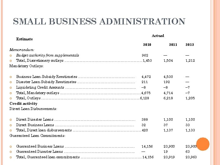 SMALL BUSINESS ADMINISTRATION Actual Estimate 2010 Memorandum: Budget authority from supplementals 962 Total, Discretionary