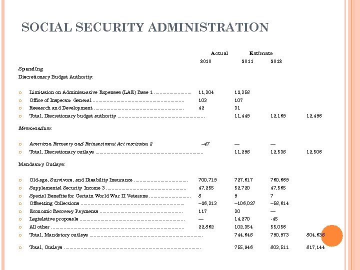 SOCIAL SECURITY ADMINISTRATION Actual Estimate 2010 2011 2012 Spending Discretionary Budget Authority: Limitation on