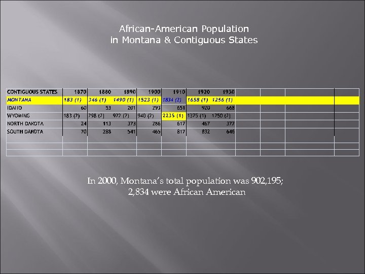 African-American Population in Montana & Contiguous States In 2000, Montana's total population was 902,