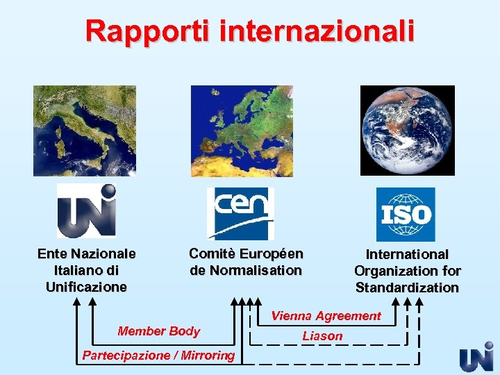 Rapporti internazionali Ente Nazionale Italiano di Unificazione Comitè Européen de Normalisation International Organization for
