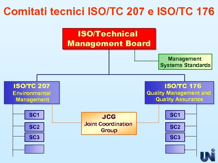 Comitati tecnici ISO/TC 207 e ISO/TC 176 ISO/Technical Management Board Management Systems Standards ISO/TC