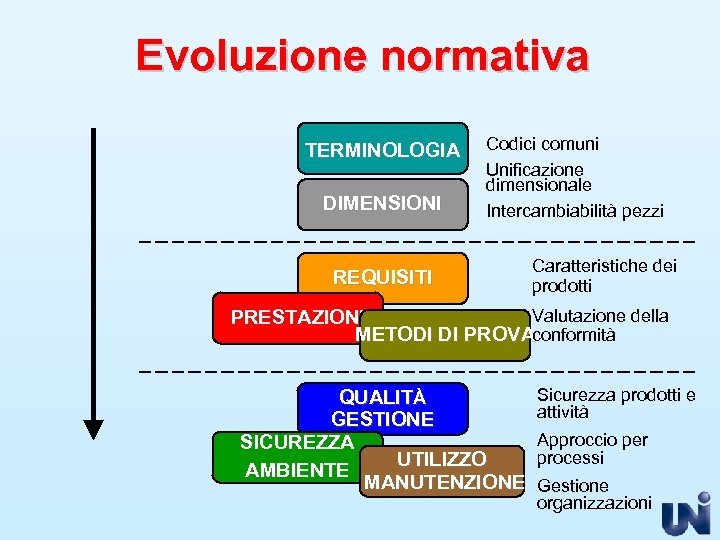 Evoluzione normativa TERMINOLOGIA DIMENSIONI Codici comuni Unificazione dimensionale Intercambiabilità pezzi REQUISITI Caratteristiche dei prodotti