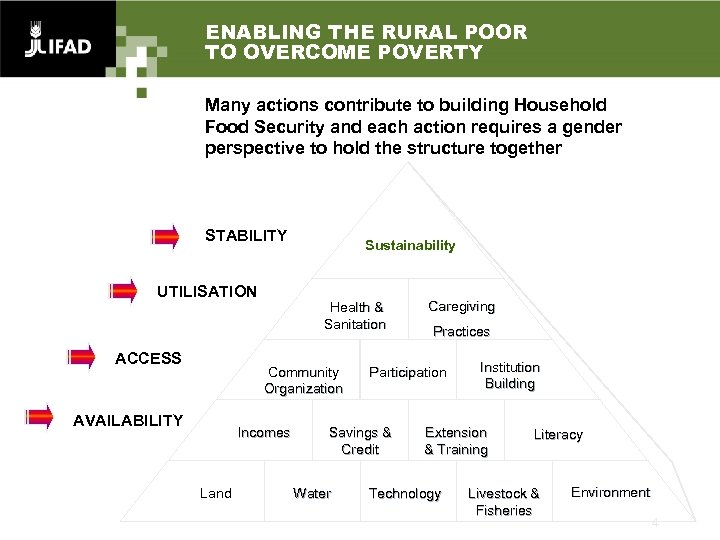 ENABLING THE RURAL POOR TO OVERCOME POVERTY Many actions contribute to building Household Food