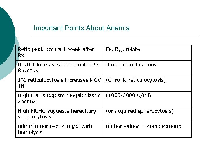 Important Points About Anemia Retic peak occurs 1 week after Rx Fe, B 12,