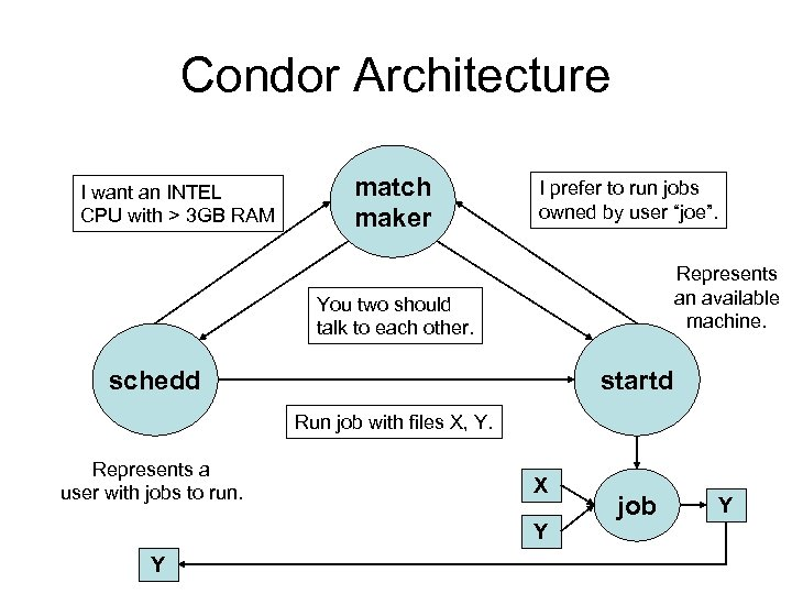 Condor Architecture I want an INTEL CPU with > 3 GB RAM match maker