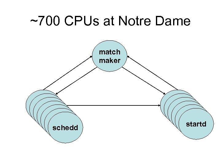 ~700 CPUs at Notre Dame match maker schedd schedd startd startd