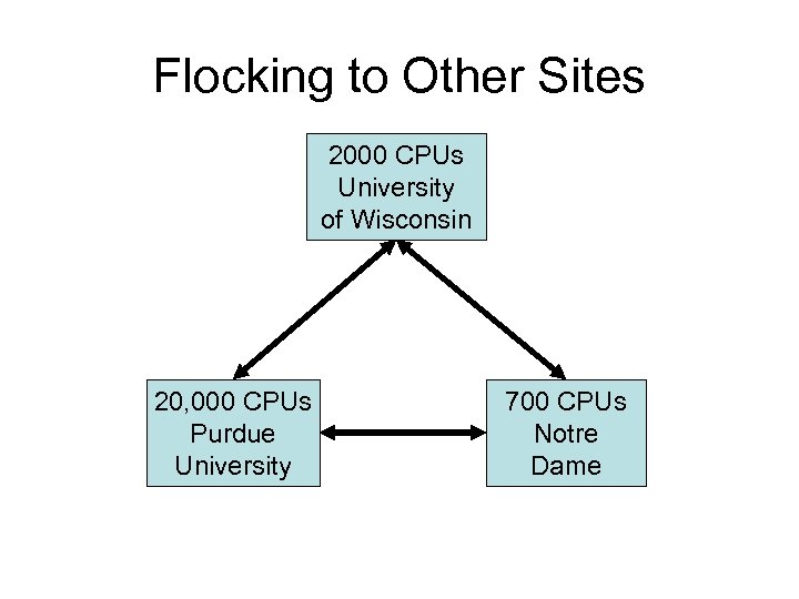 Flocking to Other Sites 2000 CPUs University of Wisconsin 20, 000 CPUs Purdue University