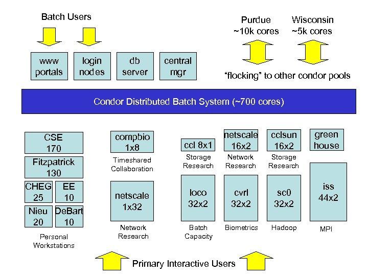 Batch Users www portals Purdue ~10 k cores login nodes db server central mgr