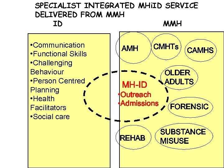 SPECIALIST INTEGRATED MHi. ID SERVICE DELIVERED FROM MMH ID MMH • Communication • Functional