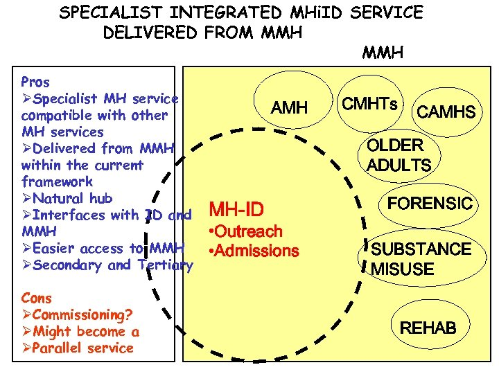 SPECIALIST INTEGRATED MHi. ID SERVICE DELIVERED FROM MMH Pros ØSpecialist MH service compatible with