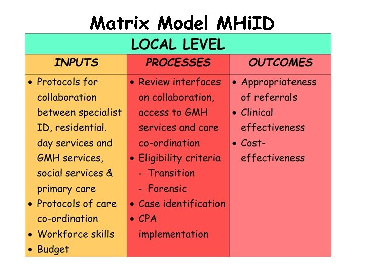 Matrix Model MHi. ID