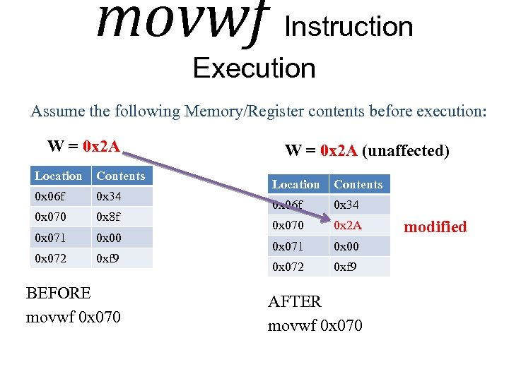 movwf Instruction Execution Assume the following Memory/Register contents before execution: W = 0 x