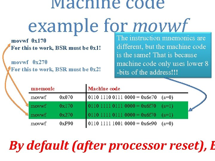 Machine code example for movwf 0 x 170 For this to work, BSR must