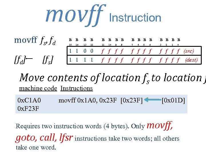 movff Instruction movff fs, fd [fd] [fs] B B B B 15 13 12