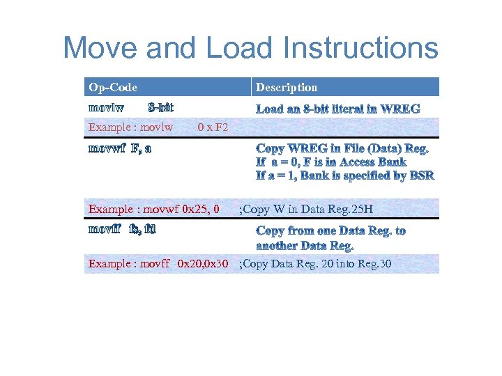 Move and Load Instructions Op-Code movlw Description 8 -bit Example : movlw 0 x