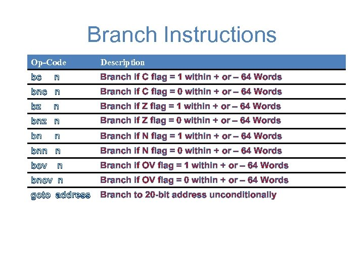 Branch Instructions Op-Code Description bc n Branch if C flag = 1 within +