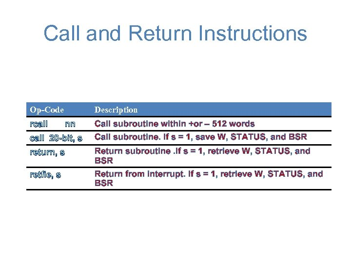 Call and Return Instructions Op-Code rcall Description nn Call subroutine within +or – 512