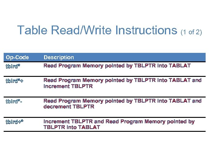 Table Read/Write Instructions (1 of 2) Op-Code Description tblrd* Read Program Memory pointed by