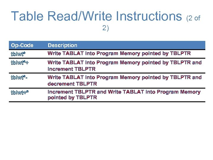Table Read/Write Instructions (2 of 2) Op-Code Description tblwt* Write TABLAT into Program Memory