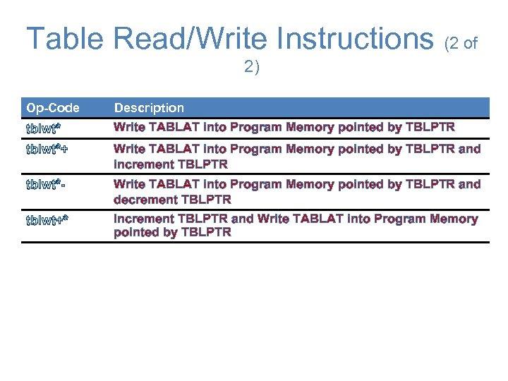 Table Read/Write Instructions (2 of 2) Op-Code Description tblwt* Write TABLAT into Program Memory