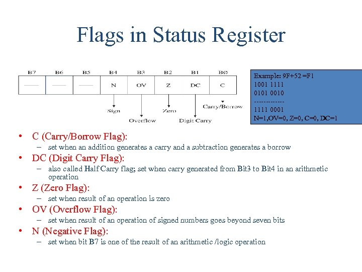 Flags in Status Register Example: 9 F+52 =F 1 1001 1111 0101 0010 ------1111