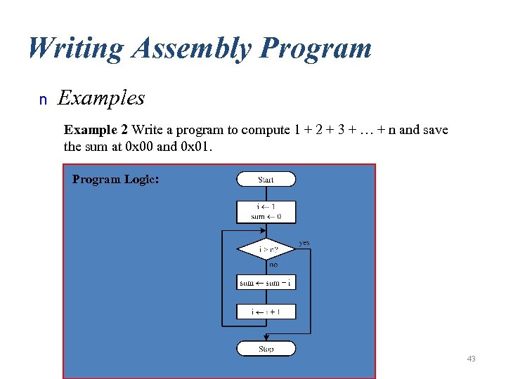 Writing Assembly Program n Examples Example 2 Write a program to compute 1 +