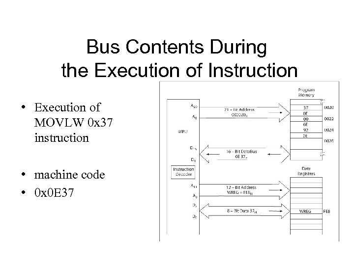 Bus Contents During the Execution of Instruction • Execution of MOVLW 0 x 37