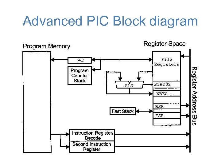 Advanced PIC Block diagram