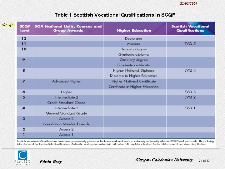 21/05/2009 Table 1 Scottish Vocational Qualifications in SCQF Edwin Gray Glasgow Caledonian University 24