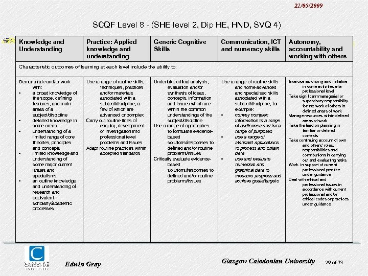 21/05/2009 SCQF Level 8 - (SHE level 2, Dip HE, HND, SVQ 4) Knowledge