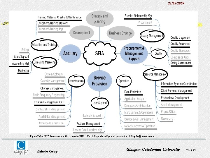 21/05/2009 Figure 2 (b): SFIA framework in the context of KM – Part 2