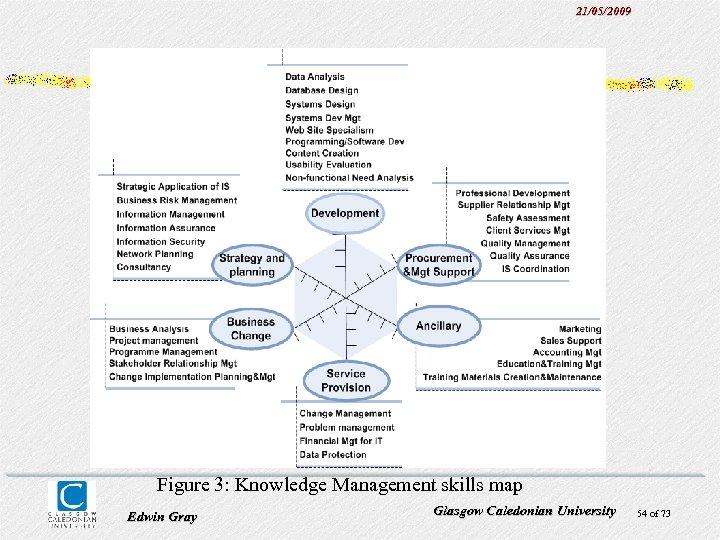 21/05/2009 Figure 3: Knowledge Management skills map Edwin Gray Glasgow Caledonian University 54 of